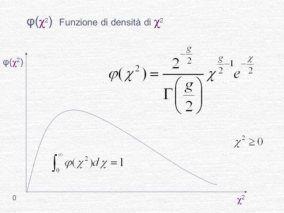 φ( χ 2 ) Funzione di densità di χ 2 0 φ(χ2)φ(χ2) χ2χ2