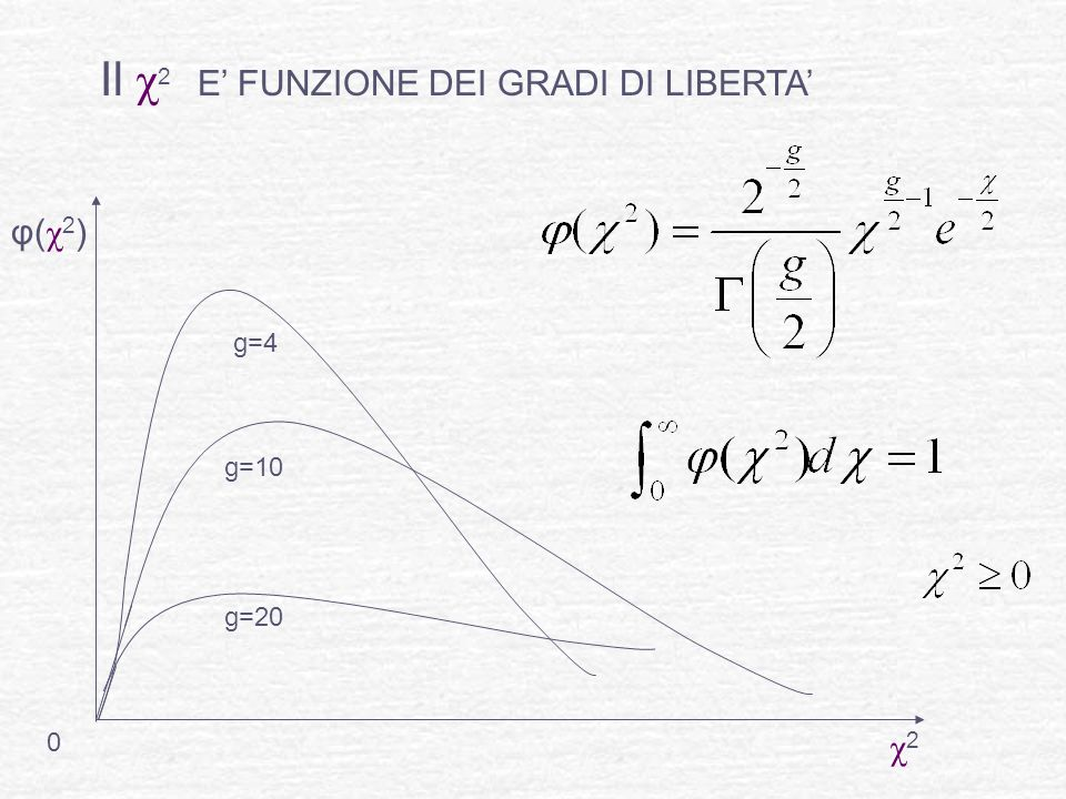 Il χ 2 E FUNZIONE DEI GRADI DI LIBERTA 0 φ(χ2)φ(χ2) χ2χ2 g=10 g=20 g=4