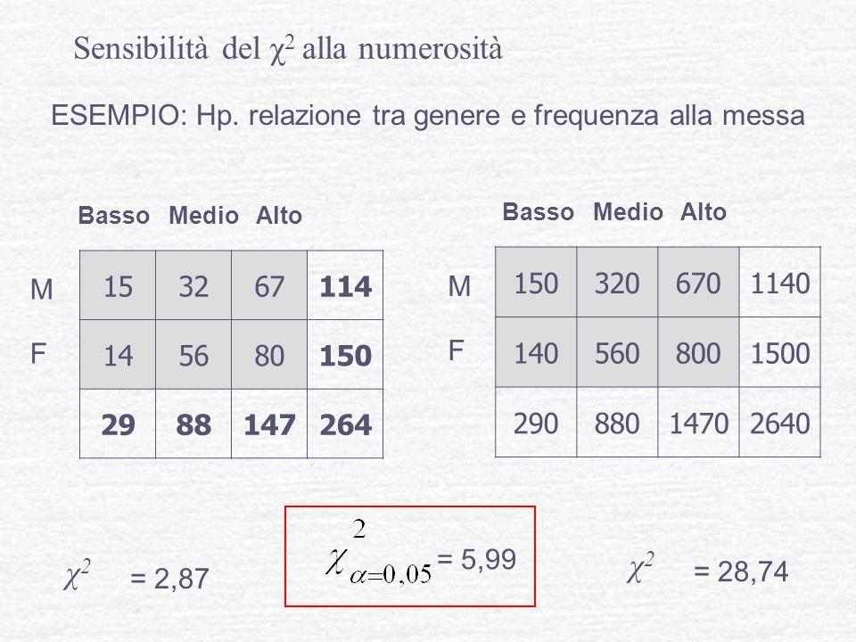 Sensibilità del χ 2 alla numerosità 153267114 145680150 2988147264 1503206701140 1405608001500 29088014702640 χ2χ2 χ2χ2 = 2,87 = 28,74 = 5,99 ESEMPIO: