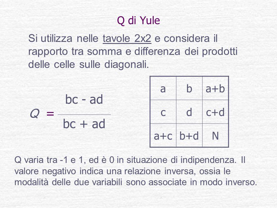 Q di Yule Si utilizza nelle tavole 2x2 e considera il rapporto tra somma e differenza dei prodotti delle celle sulle diagonali. Q = bc - ad bc + ad ab