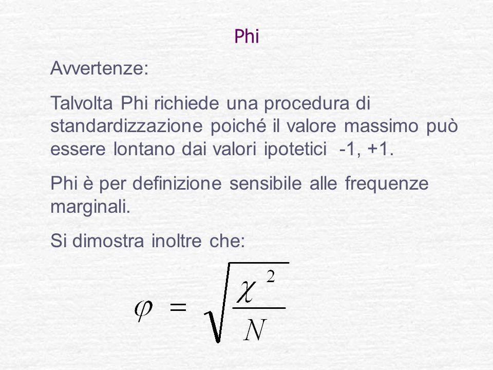 Phi Avvertenze: Talvolta Phi richiede una procedura di standardizzazione poiché il valore massimo può essere lontano dai valori ipotetici -1, +1. Phi