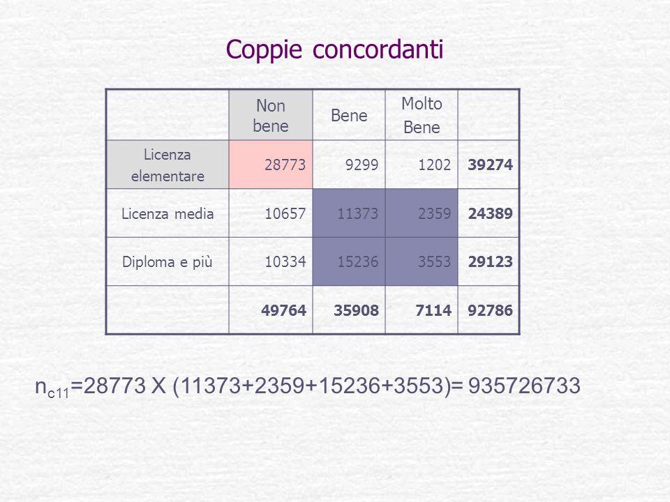 Coppie concordanti n c11 =28773 X (11373+2359+15236+3553)= 935726733 Non bene Bene Molto Bene Licenza elementare 287739299120239274 Licenza media10657