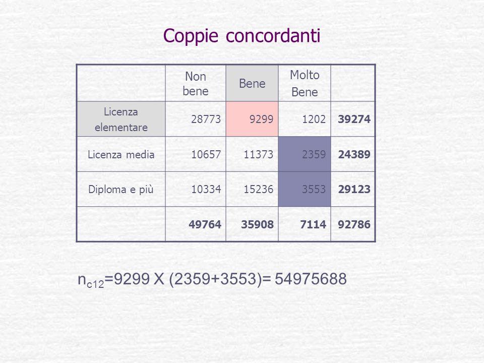 Coppie concordanti n c12 =9299 X (2359+3553)= 54975688 Non bene Bene Molto Bene Licenza elementare 287739299120239274 Licenza media1065711373235924389