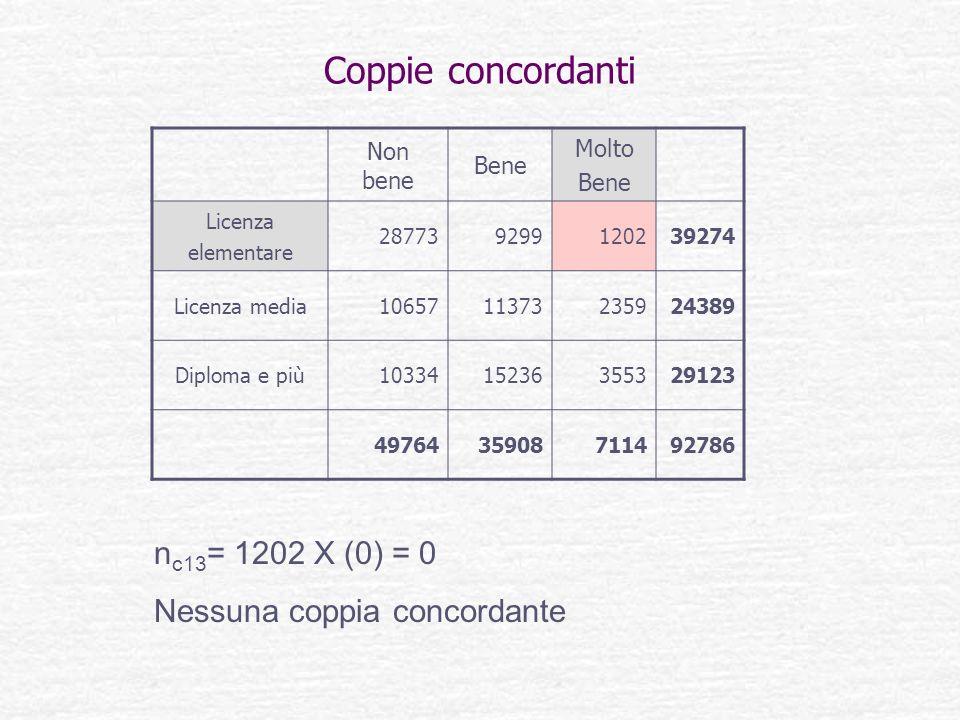 Coppie concordanti n c13 = 1202 X (0) = 0 Nessuna coppia concordante Non bene Bene Molto Bene Licenza elementare 287739299120239274 Licenza media10657