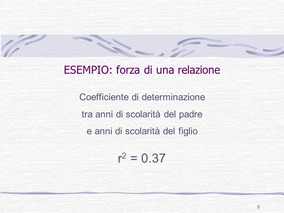 8 ESEMPIO: forza di una relazione Coefficiente di determinazione tra anni di scolarità del padre e anni di scolarità del figlio r 2 = 0.37