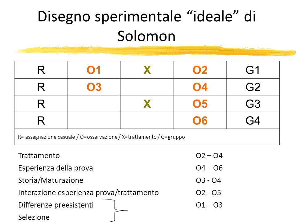 Disegno sperimentale ideale di Solomon RO1XO2G1 RO3O4G2 RXO5G3 RO6G4 R= assegnazione casuale / O=osservazione / X=trattamento / G=gruppo TrattamentoO2