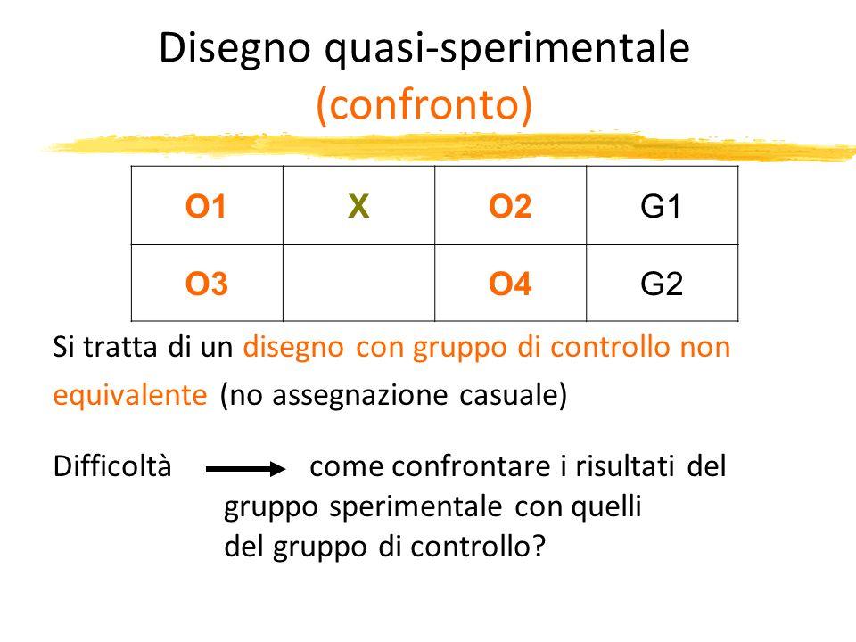 Disegno quasi-sperimentale (confronto) O1XO2G1 O3O4G2 Si tratta di un disegno con gruppo di controllo non equivalente (no assegnazione casuale) Diffic