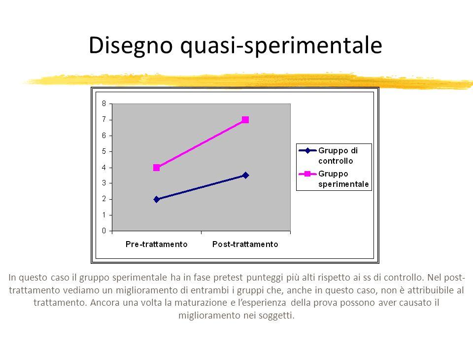 Disegno quasi-sperimentale In questo caso il gruppo sperimentale ha in fase pretest punteggi più alti rispetto ai ss di controllo. Nel post- trattamen