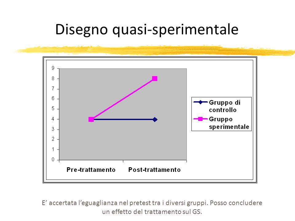 E accertata leguaglianza nel pretest tra i diversi gruppi. Posso concludere un effetto del trattamento sul GS. Disegno quasi-sperimentale
