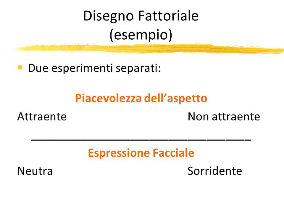Disegno Fattoriale (esempio) Due esperimenti separati: Piacevolezza dellaspetto AttraenteNon attraente ___________________________________ Espressione