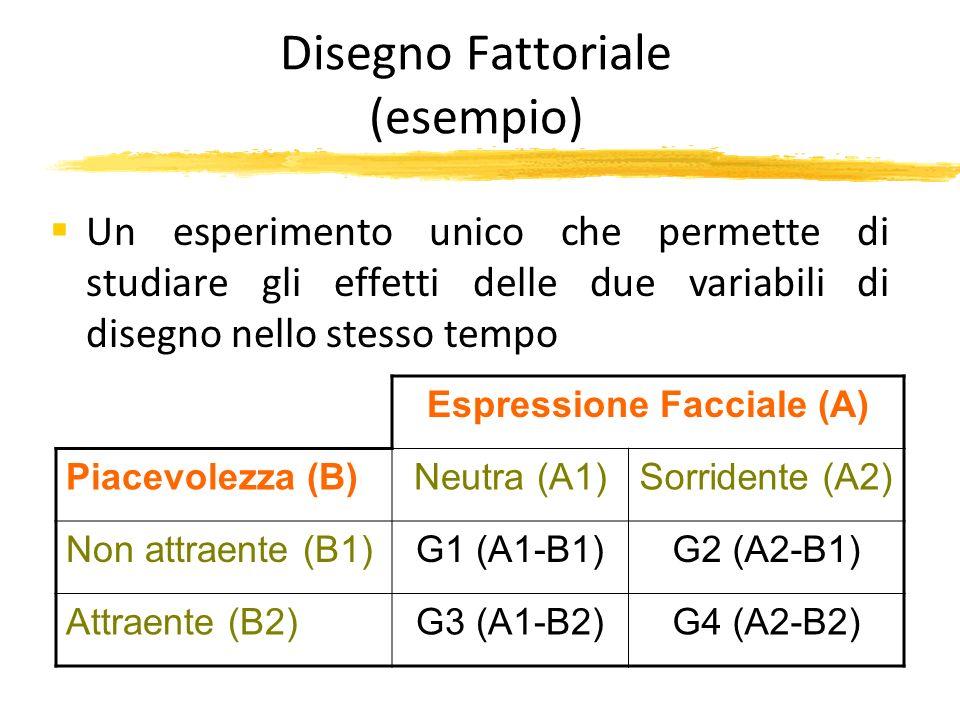 Disegno Fattoriale (esempio) Un esperimento unico che permette di studiare gli effetti delle due variabili di disegno nello stesso tempo Espressione F
