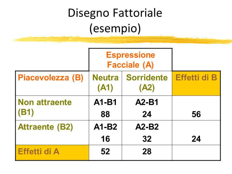 Disegno Fattoriale (esempio) Espressione Facciale (A) Piacevolezza (B)Neutra (A1) Sorridente (A2) Effetti di B Non attraente (B1) A1-B1 88 A2-B1 2456