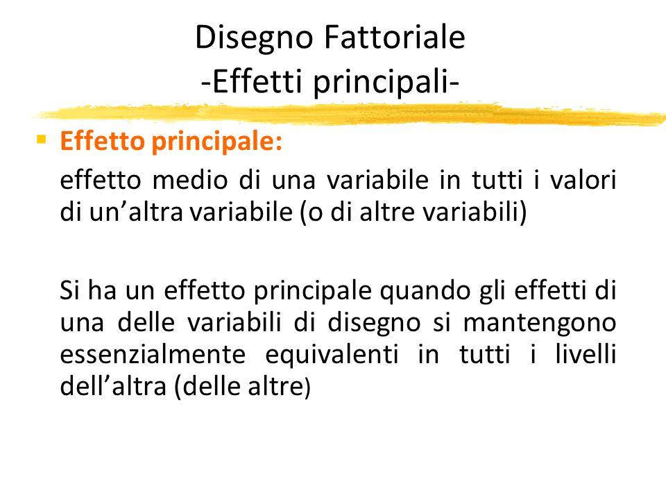 Disegno Fattoriale -Effetti principali- Effetto principale: effetto medio di una variabile in tutti i valori di unaltra variabile (o di altre variabil