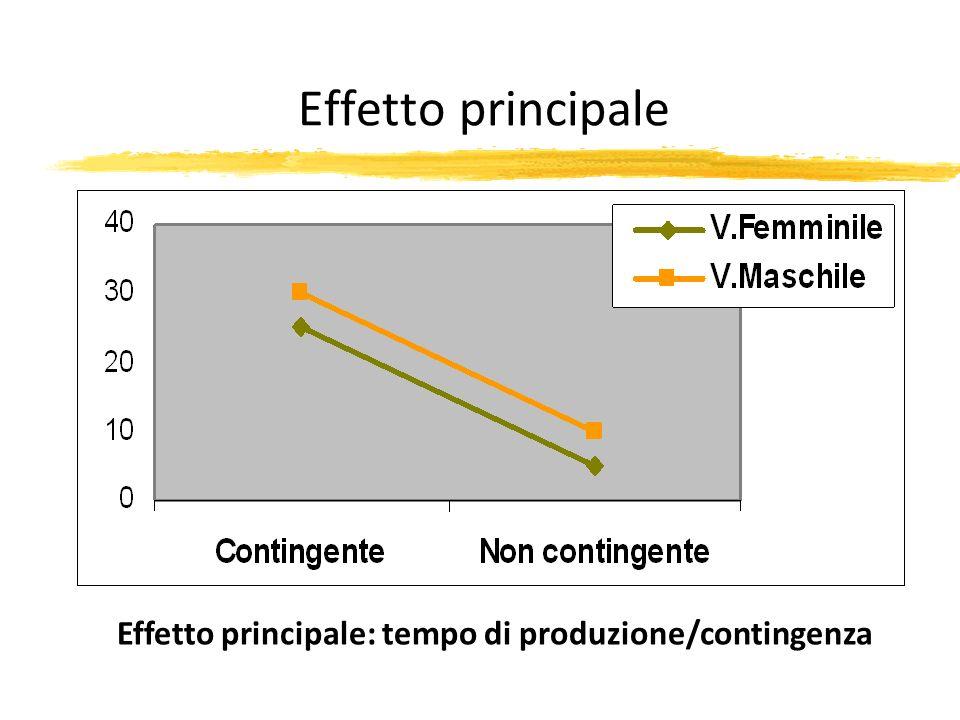 Effetto principale Effetto principale: tempo di produzione/contingenza