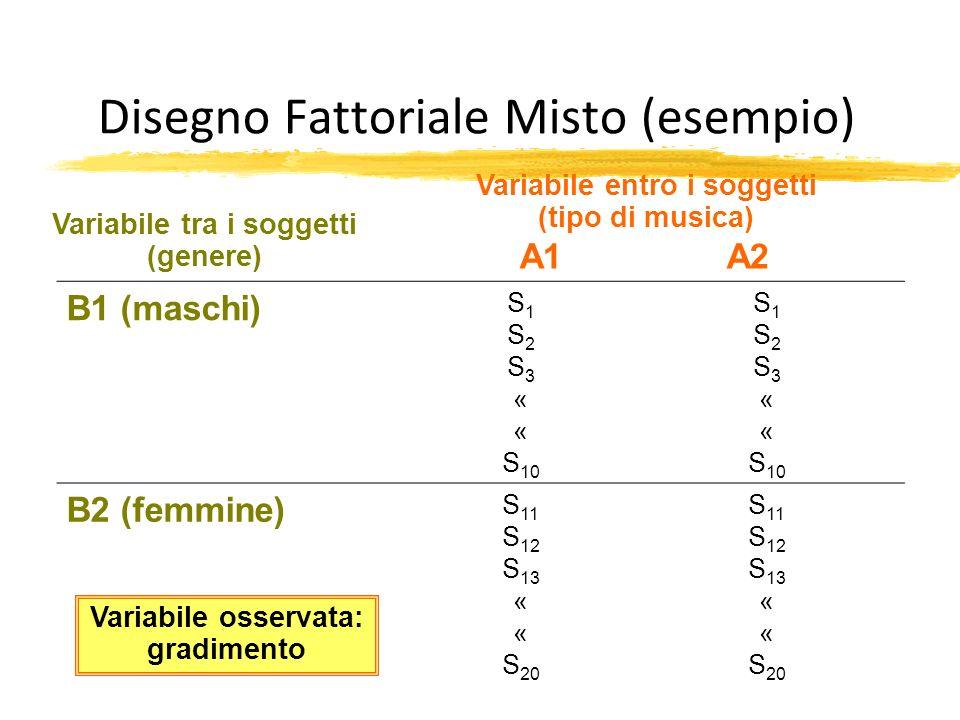 Disegno Fattoriale Misto (esempio) A1 A2 B1 (maschi) S 1 S 2 S 3 « S 10 S 1 S 2 S 3 « S 10 B2 (femmine) S 11 S 12 S 13 « S 20 S 11 S 12 S 13 « S 20 Va