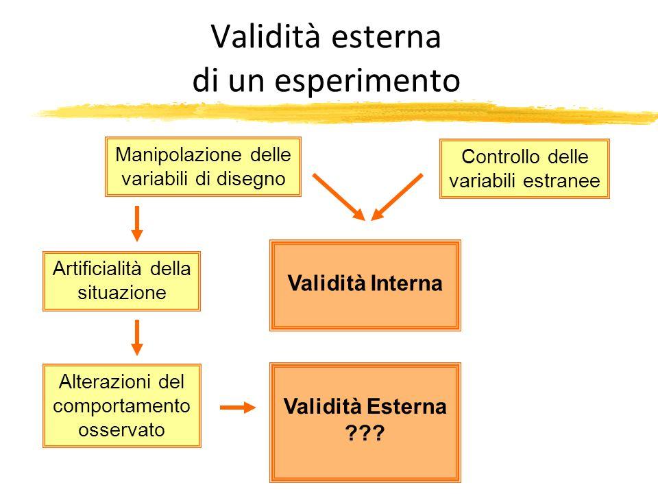 Validità esterna di un esperimento Manipolazione delle variabili di disegno Validità Interna Controllo delle variabili estranee Artificialità della si