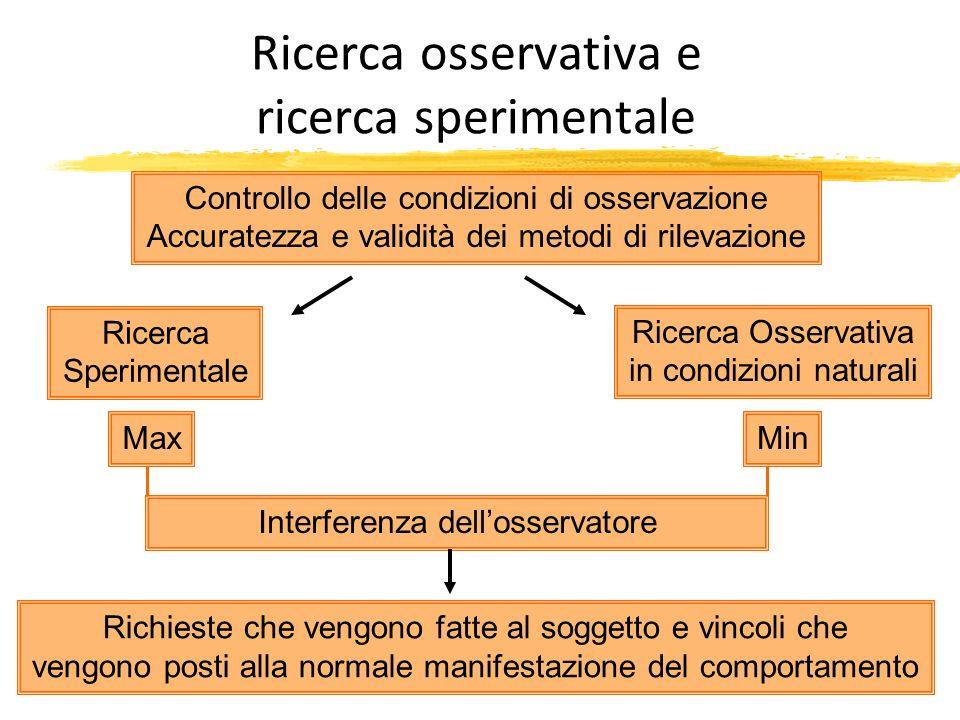 Ricerca osservativa e ricerca sperimentale Controllo delle condizioni di osservazione Accuratezza e validità dei metodi di rilevazione Richieste che v
