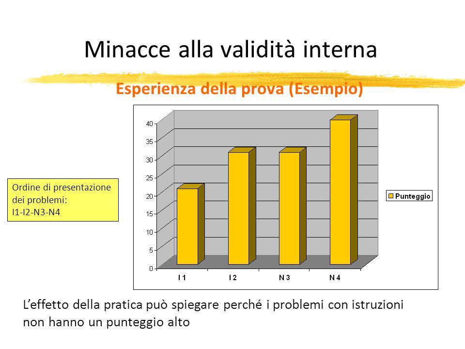 Minacce alla validità interna Esperienza della prova (Esempio) Leffetto della pratica può spiegare perché i problemi con istruzioni non hanno un punte