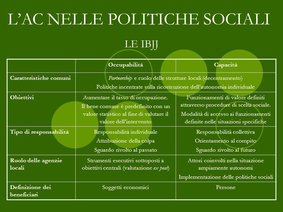 LAC NELLE POLITICHE SOCIALI LE IBJJ OccupabilitàCapacità Caratteristiche comuniPartnership e ruolo delle strutture locali (decentramento) Politiche in