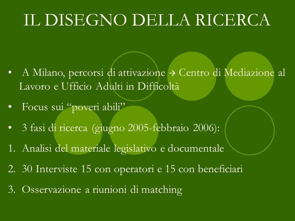 A Milano, percorsi di attivazione Centro di Mediazione al Lavoro e Ufficio Adulti in Difficoltà Focus sui poveri abili 3 fasi di ricerca (giugno 2005-