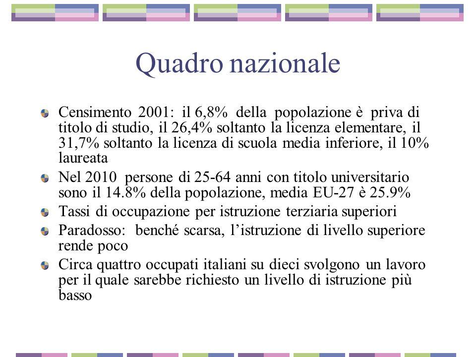 Quadro nazionale Censimento 2001: il 6,8% della popolazione è priva di titolo di studio, il 26,4% soltanto la licenza elementare, il 31,7% soltanto la licenza di scuola media inferiore, il 10% laureata Nel 2010 persone di 25-64 anni con titolo universitario sono il 14.8% della popolazione, media EU-27 è 25.9% Tassi di occupazione per istruzione terziaria superiori Paradosso: benché scarsa, listruzione di livello superiore rende poco Circa quattro occupati italiani su dieci svolgono un lavoro per il quale sarebbe richiesto un livello di istruzione più basso