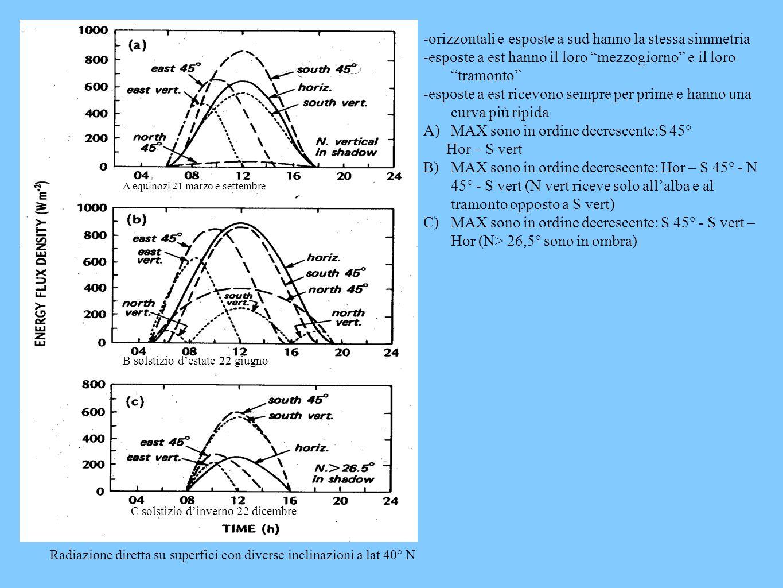 Radiazione diretta su superfici con diverse inclinazioni a lat 40° N -orizzontali e esposte a sud hanno la stessa simmetria -esposte a est hanno il loro mezzogiorno e il loro tramonto -esposte a est ricevono sempre per prime e hanno una curva più ripida A)MAX sono in ordine decrescente:S 45° Hor – S vert B)MAX sono in ordine decrescente: Hor – S 45° - N 45° - S vert (N vert riceve solo allalba e al tramonto opposto a S vert) C)MAX sono in ordine decrescente: S 45° - S vert – Hor (N> 26,5° sono in ombra) A equinozi 21 marzo e settembre B solstizio destate 22 giugno C solstizio dinverno 22 dicembre