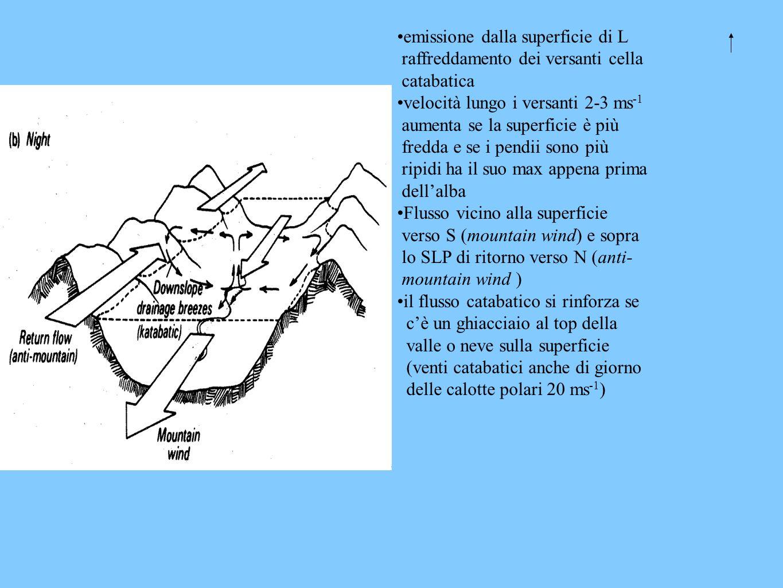 emissione dalla superficie di L raffreddamento dei versanti cella catabatica velocità lungo i versanti 2-3 ms -1 aumenta se la superficie è più fredda e se i pendii sono più ripidi ha il suo max appena prima dellalba Flusso vicino alla superficie verso S (mountain wind) e sopra lo SLP di ritorno verso N (anti- mountain wind ) il flusso catabatico si rinforza se cè un ghiacciaio al top della valle o neve sulla superficie (venti catabatici anche di giorno delle calotte polari 20 ms -1 )
