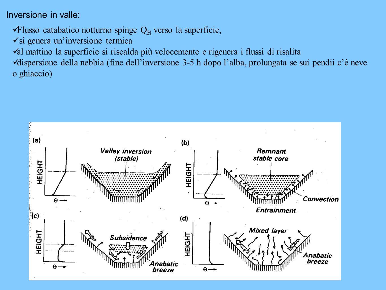 Inversione in valle: Flusso catabatico notturno spinge Q H verso la superficie, si genera uninversione termica al mattino la superficie si riscalda più velocemente e rigenera i flussi di risalita dispersione della nebbia (fine dellinversione 3-5 h dopo lalba, prolungata se sui pendii cè neve o ghiaccio)