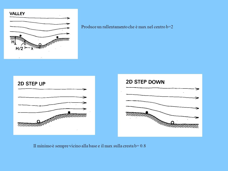 Produce un rallentamento che è max nel centro b=2 Il minimo è sempre vicino alla base e il max sulla cresta b= 0.8