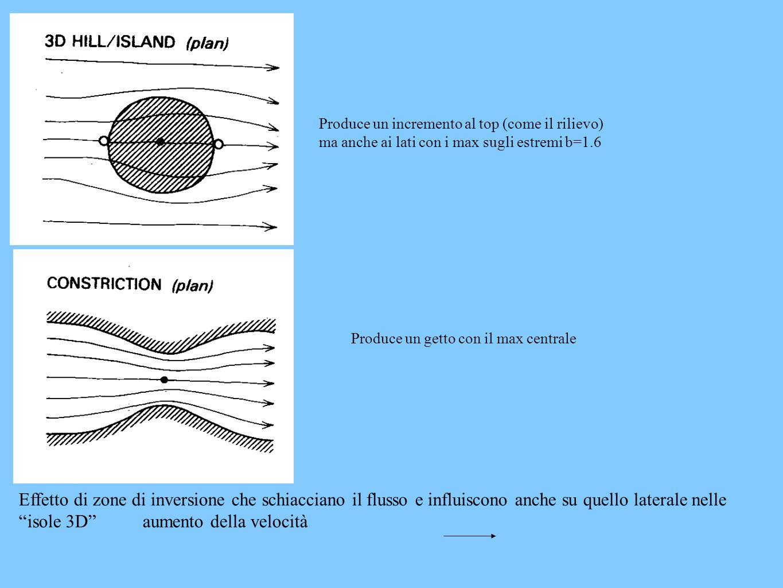 Produce un incremento al top (come il rilievo) ma anche ai lati con i max sugli estremi b=1.6 Produce un getto con il max centrale Effetto di zone di inversione che schiacciano il flusso e influiscono anche su quello laterale nelle isole 3D aumento della velocità