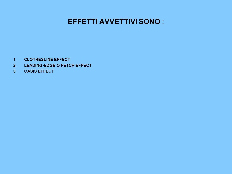 EFFETTI AVVETTIVI SONO : 1.CLOTHESLINE EFFECT 2.LEADING-EDGE O FETCH EFFECT 3.OASIS EFFECT