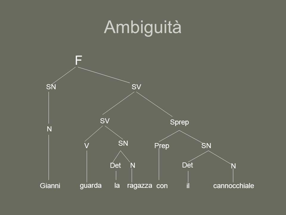 Ambiguità F SN N Gianni SV V SN guarda DetN laragazza Sprep Prep con SN Det N ilcannocchiale