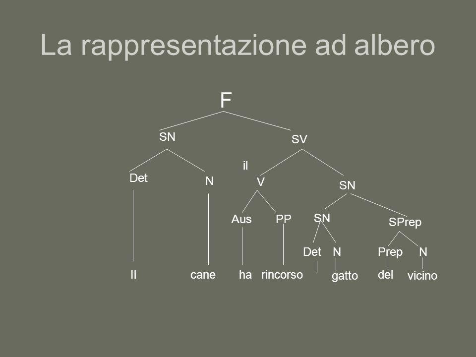 La rappresentazione ad albero F SN Det Il N cane SV V Aus ha PP rincorso SN Det il N gatto SPrep PrepN del vicino