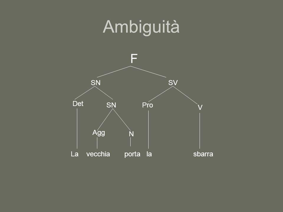 Ambiguità F SN Det SN La Agg vecchia N porta SV Pro la V sbarra