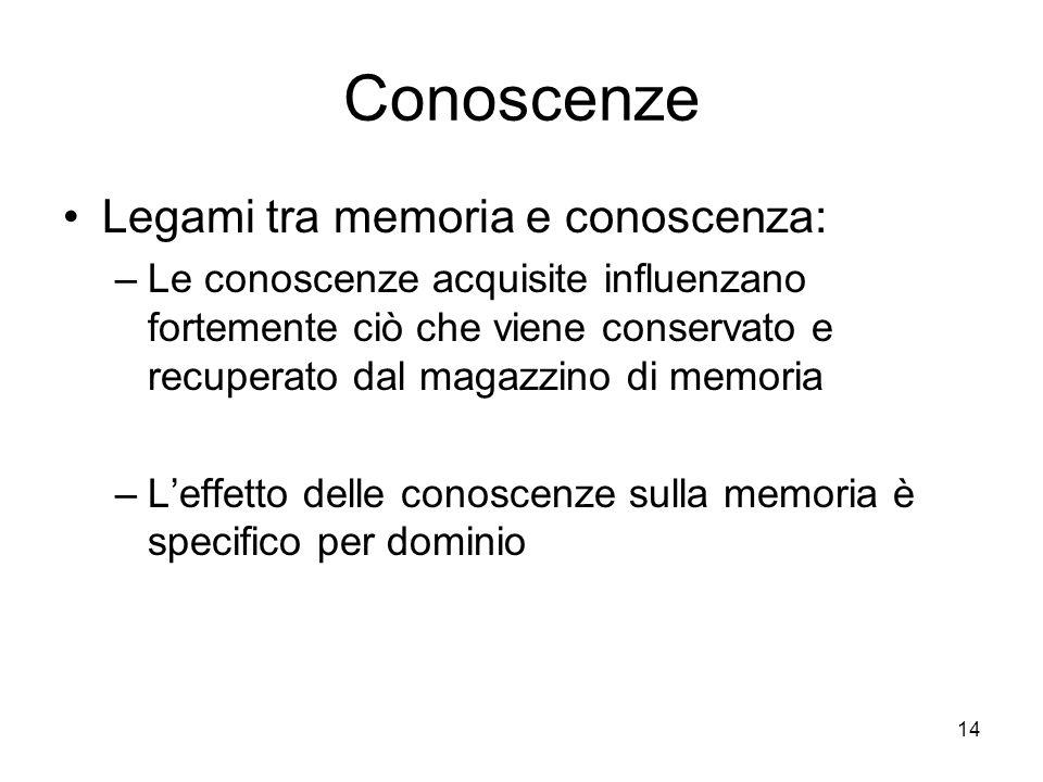 14 Conoscenze Legami tra memoria e conoscenza: –Le conoscenze acquisite influenzano fortemente ciò che viene conservato e recuperato dal magazzino di