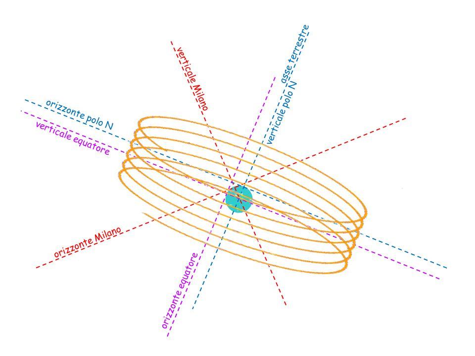 asse terrestre verticale polo N verticale Milano orizzonte Milano orizzonte polo N orizzonte equatore verticale equatore