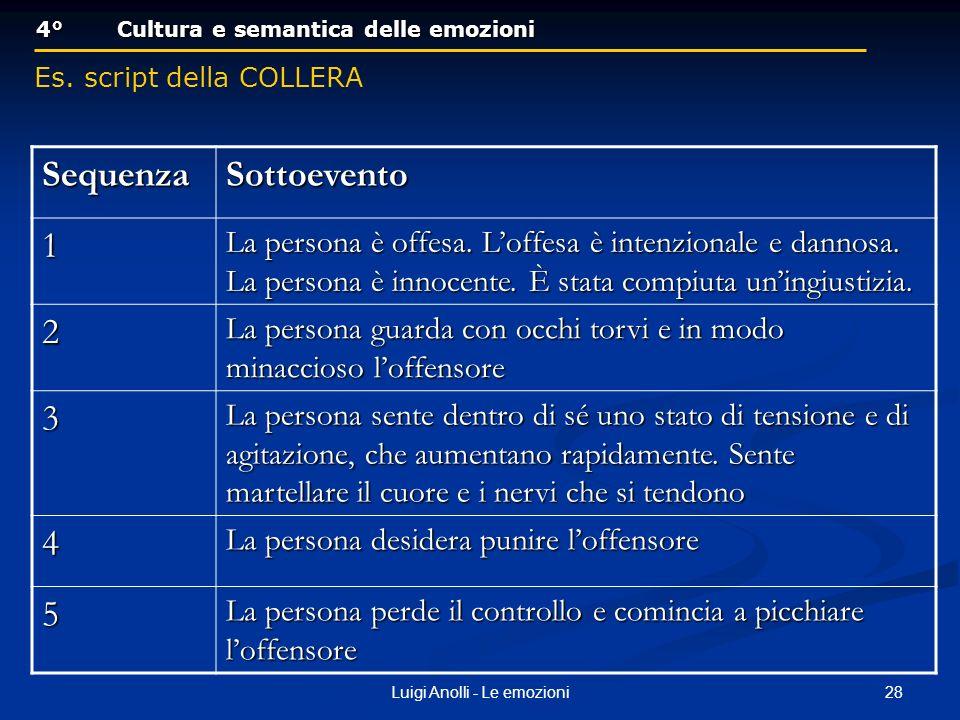 28Luigi Anolli - Le emozioni 4°Cultura e semantica delle emozioni 4°Cultura e semantica delle emozioni Es. script della COLLERA SequenzaSottoevento 1