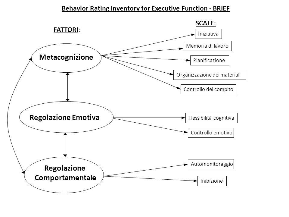 Metacognizione Regolazione Emotiva Regolazione Comportamentale FATTORI: SCALE : Iniziativa Memoria di lavoro Pianificazione Organizzazione dei materia