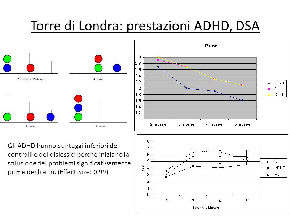 Torre di Londra: prestazioni ADHD, DSA Gli ADHD hanno punteggi inferiori dei controlli e dei dislessici perché iniziano la soluzione dei problemi sign