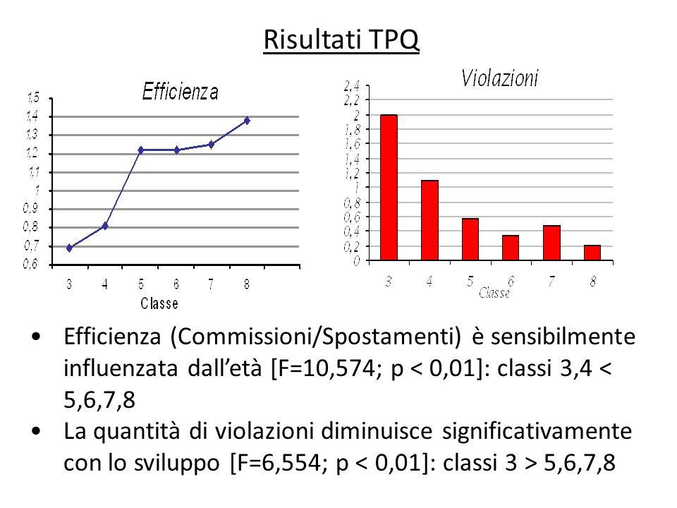 Risultati TPQ Efficienza (Commissioni/Spostamenti) è sensibilmente influenzata dalletà [F=10,574; p < 0,01]: classi 3,4 < 5,6,7,8 La quantità di viola