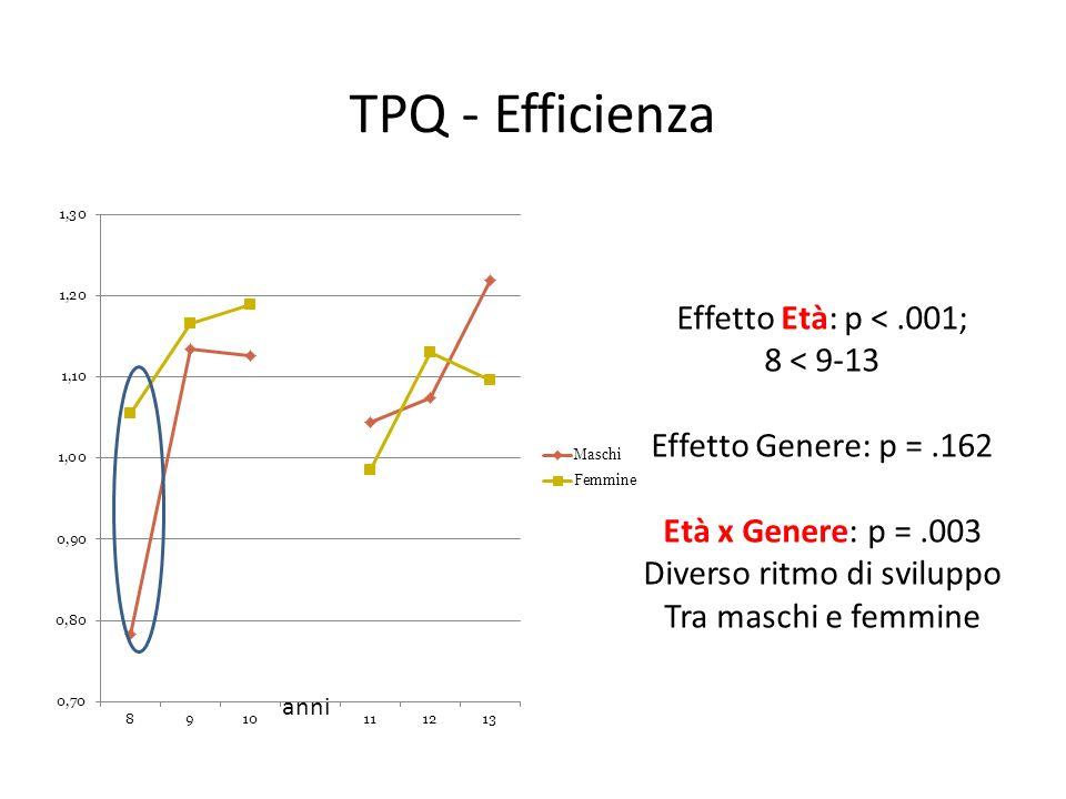 TPQ - Efficienza anni Effetto Età: p <.001; 8 < 9-13 Effetto Genere: p =.162 Età x Genere: p =.003 Diverso ritmo di sviluppo Tra maschi e femmine