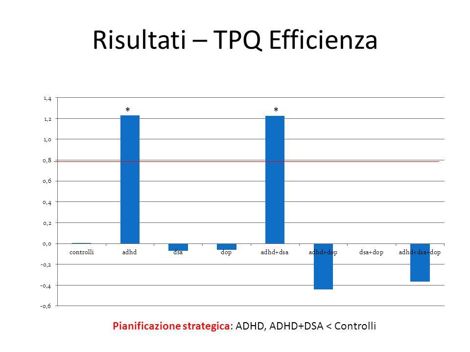 Risultati – TPQ Efficienza ** Pianificazione strategica: ADHD, ADHD+DSA < Controlli