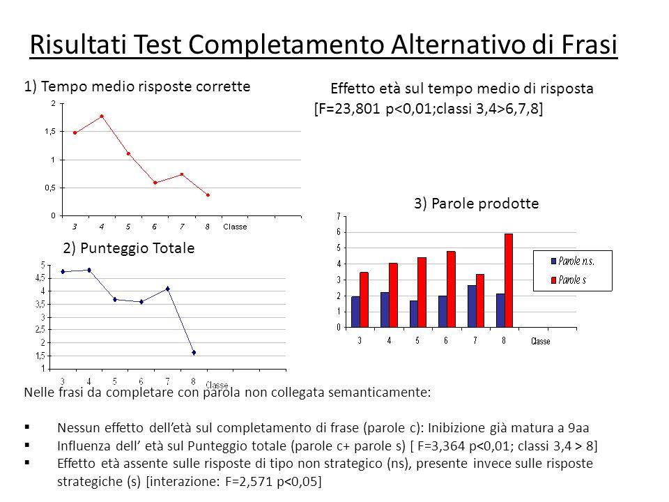 Risultati Test Completamento Alternativo di Frasi Nelle frasi da completare con parola non collegata semanticamente: Nessun effetto delletà sul comple