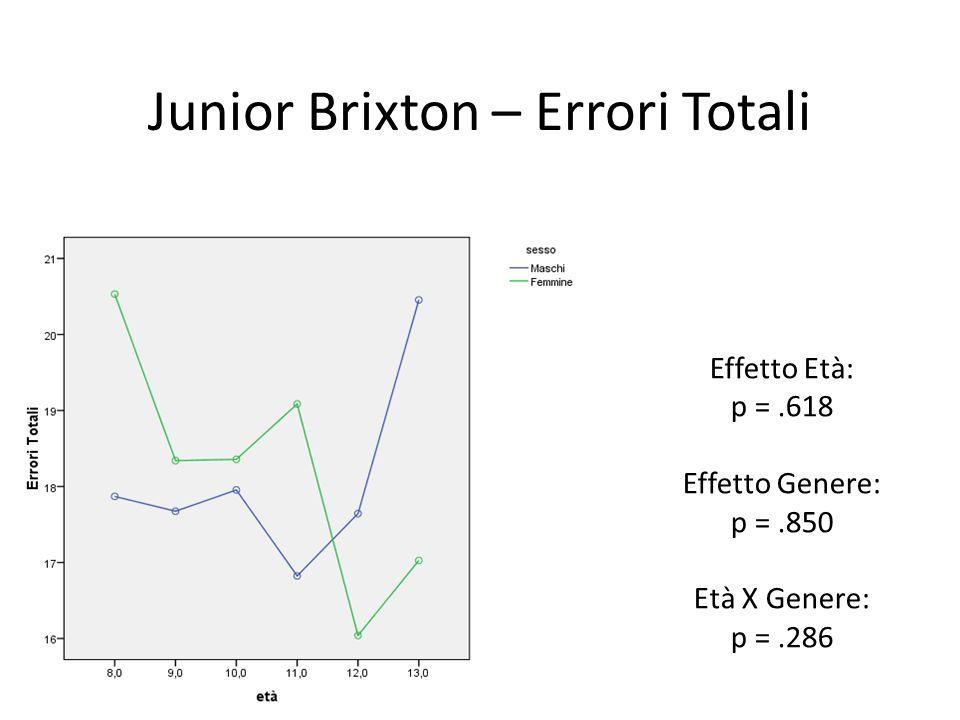 Junior Brixton – Errori Totali Effetto Età: p =.618 Effetto Genere: p =.850 Età X Genere: p =.286