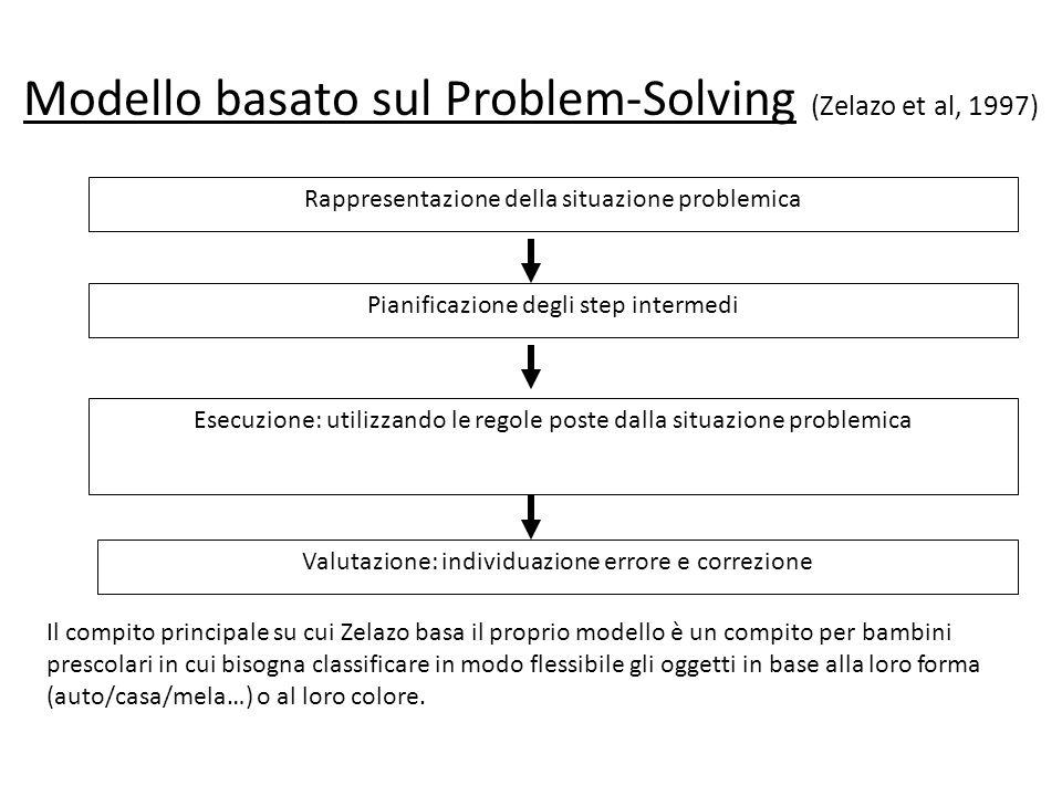 Modello basato sul Problem-Solving (Zelazo et al, 1997) Rappresentazione della situazione problemica Pianificazione degli step intermedi Esecuzione: u