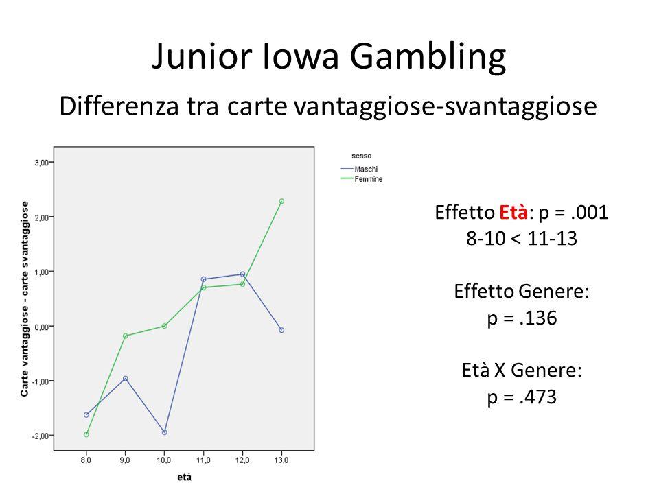 Junior Iowa Gambling Differenza tra carte vantaggiose-svantaggiose Effetto Età: p =.001 8-10 < 11-13 Effetto Genere: p =.136 Età X Genere: p =.473