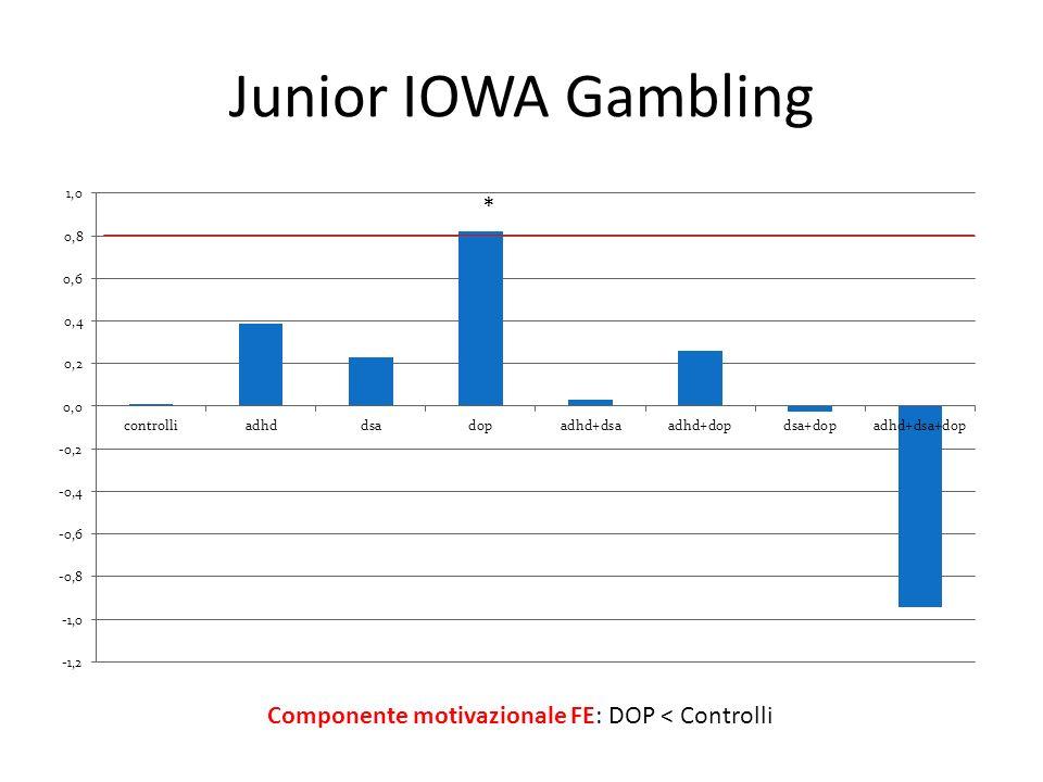 Junior IOWA Gambling * Componente motivazionale FE: DOP < Controlli