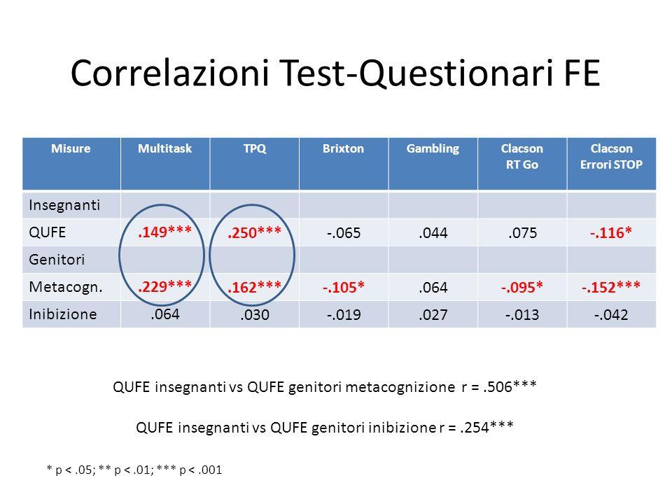 Correlazioni Test-Questionari FE MisureMultitaskTPQBrixtonGamblingClacson RT Go Clacson Errori STOP Insegnanti QUFE.149***.250***-.065.044.075-.116* G