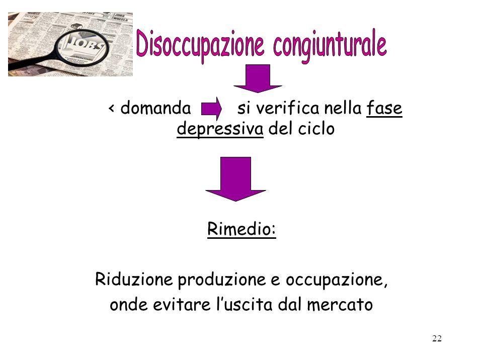 22 < domanda si verifica nella fase depressiva del ciclo Rimedio: Riduzione produzione e occupazione, onde evitare luscita dal mercato