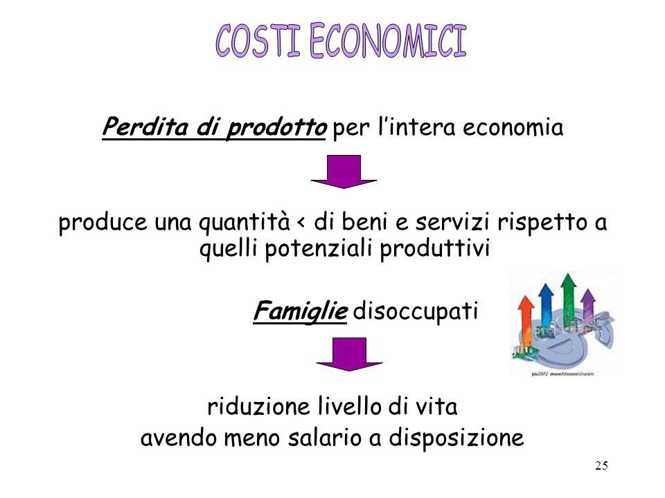 25 Perdita di prodotto per lintera economia produce una quantità < di beni e servizi rispetto a quelli potenziali produttivi Famiglie disoccupati ridu